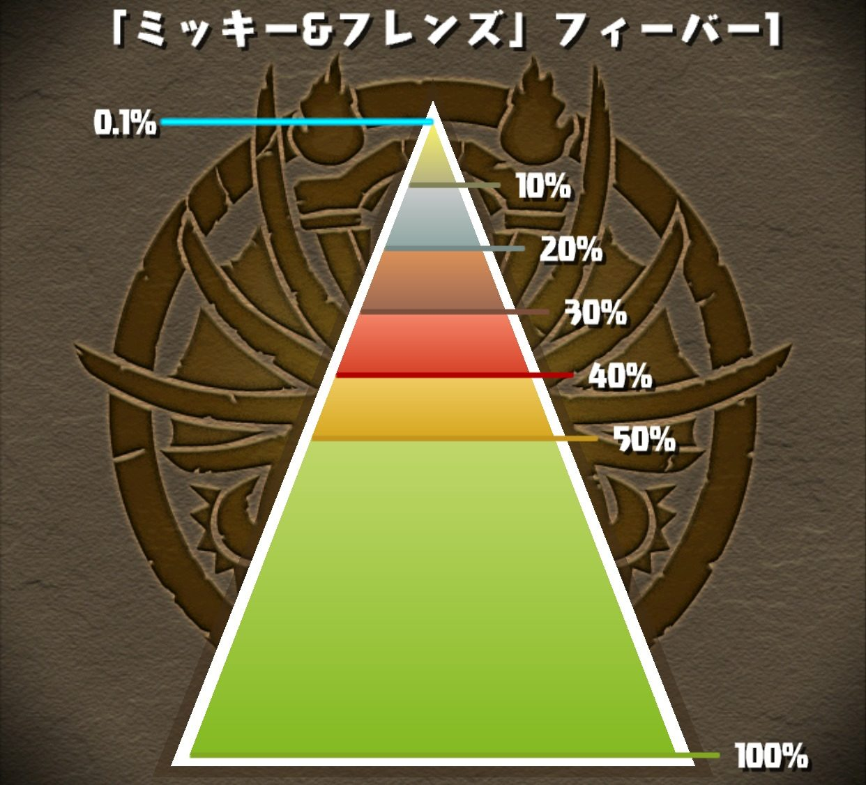 【パズドラ部】第1006回:ランキングダンジョン、カンストw